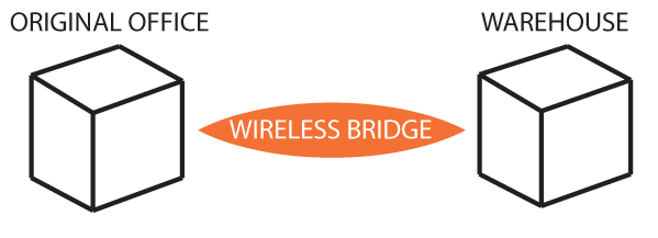 Wireless Bridge Between Buildings